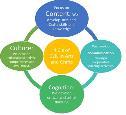 4 Cs of CLIL graphic